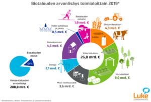 Metsäsektori biotalouden kantava voima