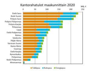 Kantorahatulot laskivat vähän koronavuonna 2020
